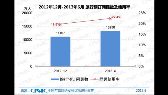 2012.12 -2013.6中国网络旅行预订网民数及使用率