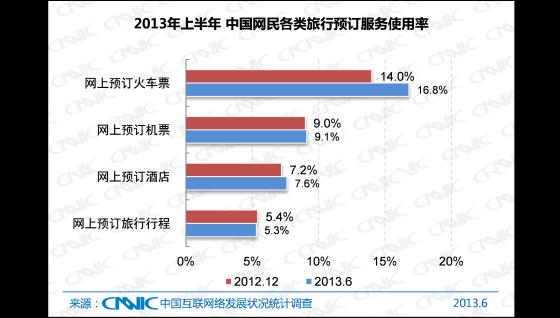 2013年上半年中国网民各类旅行预订服务使用率