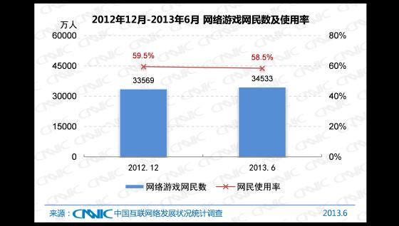 2012.12 -2013.6 中国网络游戏网民数及使用率