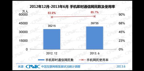 2012.12 -2013.6中国手机即时通信网民数及手机网民使用率