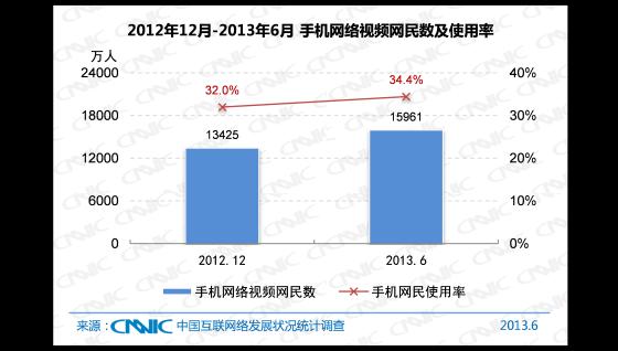 2012.12 -2013.6 中国手机网络视频网民数及手机网民使用率