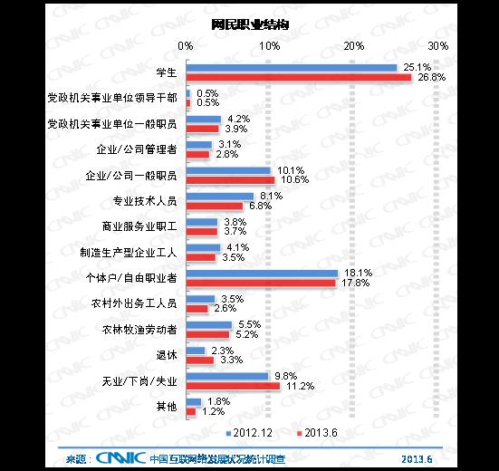 图 9 中国网民职业结构