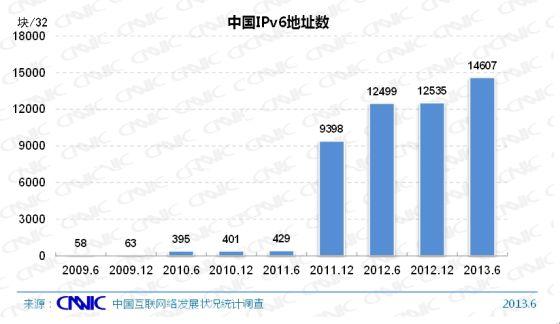 图 14 中国IPv6地址数量