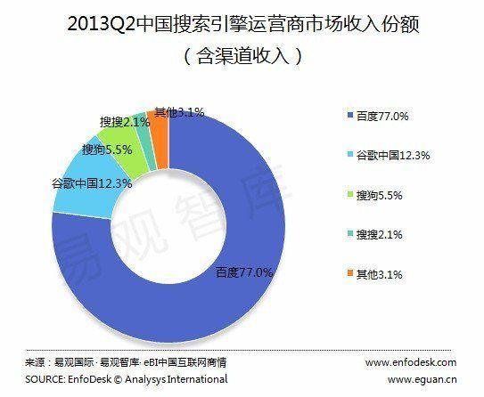 含渠道收入的中国搜索引擎运营商市场收入份额