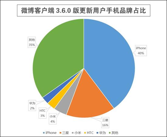 新版微博客户端更新中各手机品牌占比