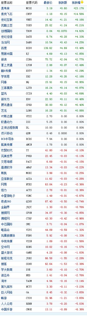 中国概念股周五收盘多数下跌中国手游跌6%