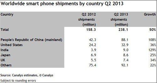 第二季度,中国是全球最大智能手机市场
