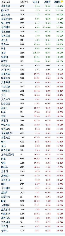 中国概念股周三收盘多数下跌当当网跌9%