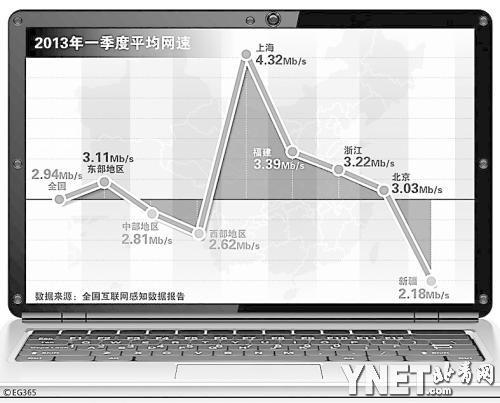 北京 香港 纽约 旧金山四地用户网速实测