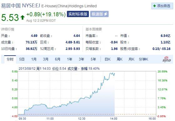 易居中国周一尾盘大涨19%