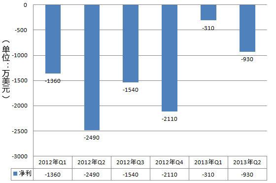 人人公司近6个季度净利润情况(新浪科技制图)