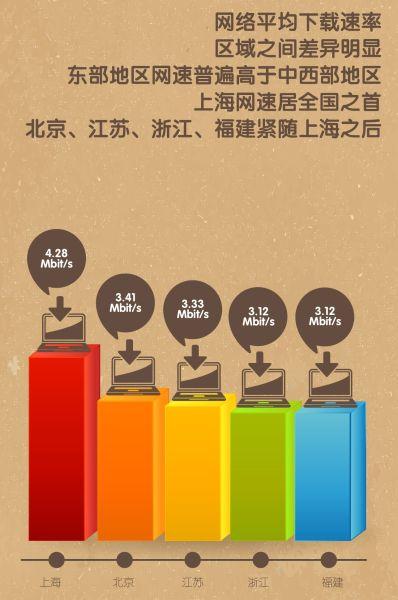 报告称上海网速居全国之首