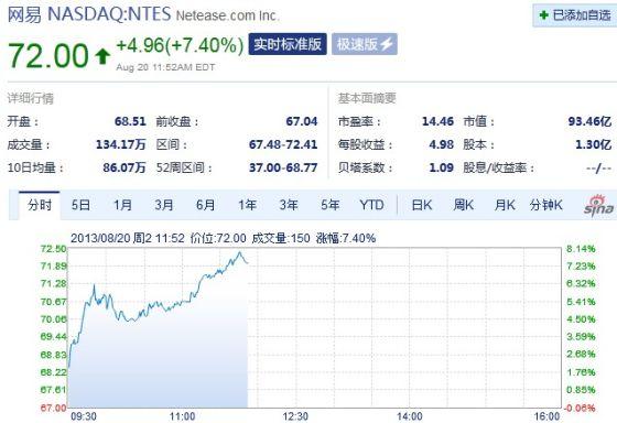 网易周二盘中涨幅再超8%,股价创52周新高。