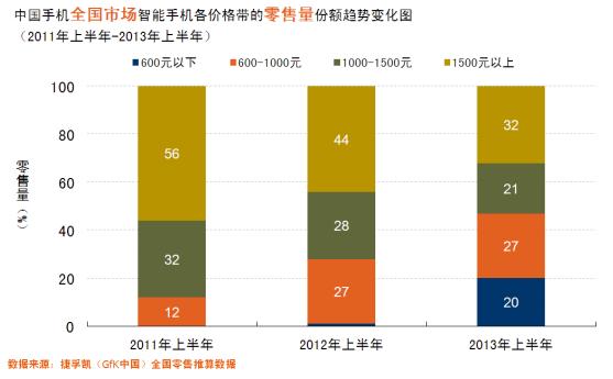 中国智能手机市场各价格带的零售量份额趋势变化图