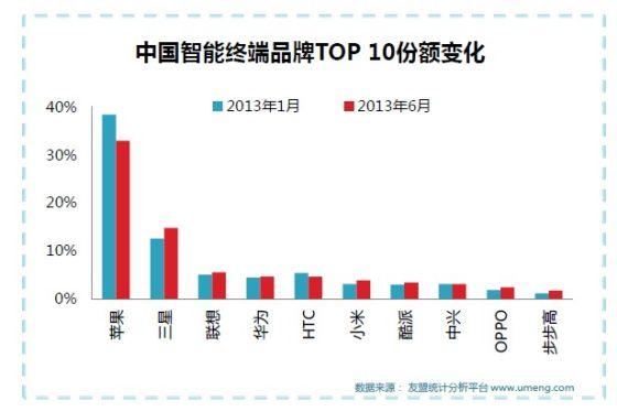 中国智能终端品牌市场份额
