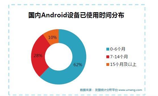 国内Android设备已使用时间分布