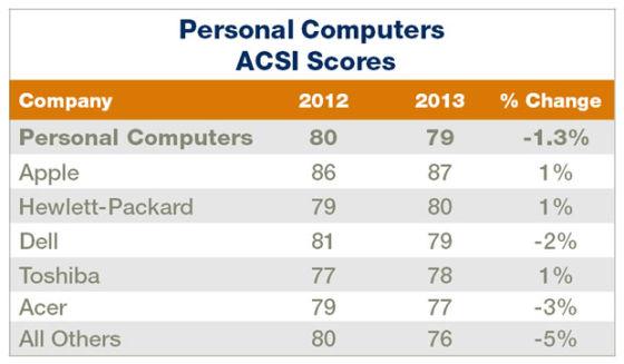 报告显示美国消费者PC满意度整体下滑