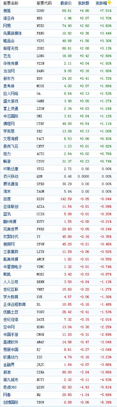 中国概念股周一收盘涨跌互现搜狐涨7.51%
