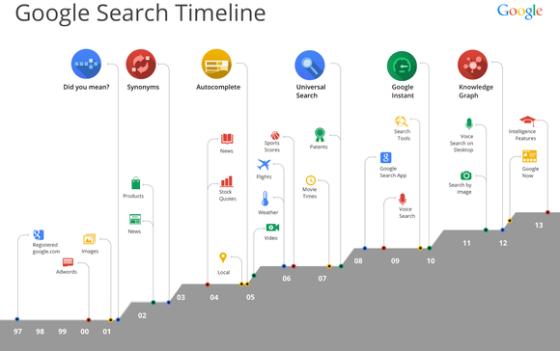 谷歌搜索发展历程