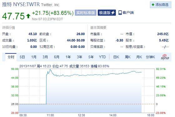 Twitter股价上涨83%至47美元