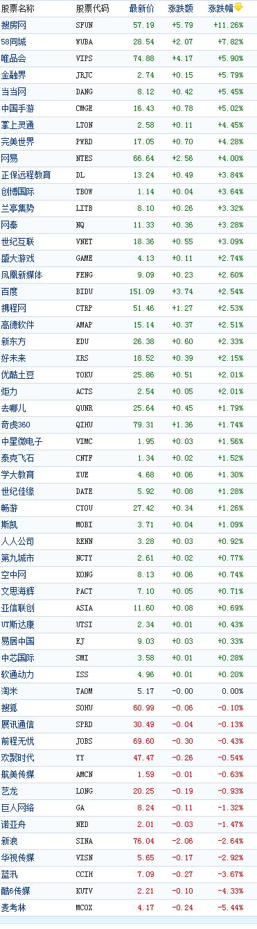 中国概念股周五收盘多数上涨搜房网涨11%