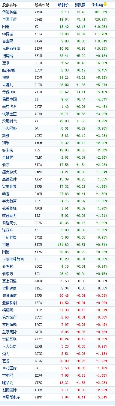 中概股周一收盘多数上涨华视传媒大涨61%