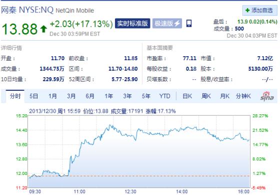 周一收盘网秦股价大涨17%