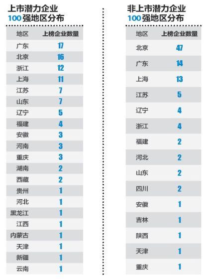 上榜企业地区分布