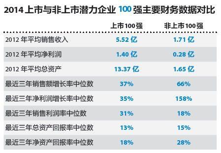 上榜企业财务数据对比