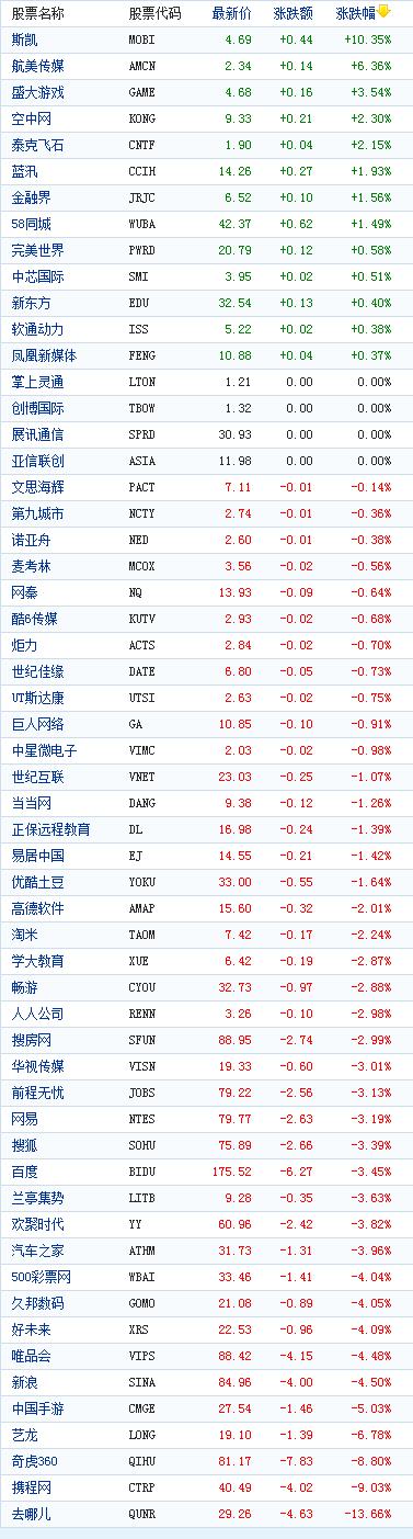 中国概念股周四收盘多数下跌去哪儿大跌13%