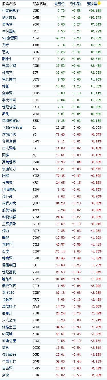 中国概念股周五收盘多数下跌当当网跌6%