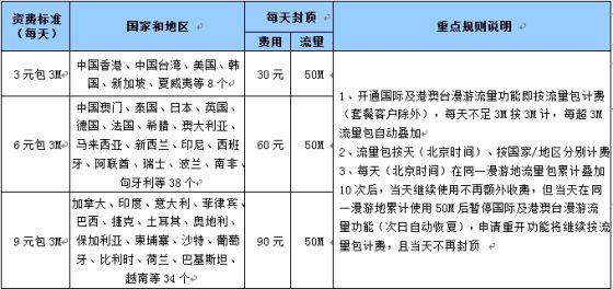 """国际及港澳台漫游上网""""3元/6元/9元""""新资费"""
