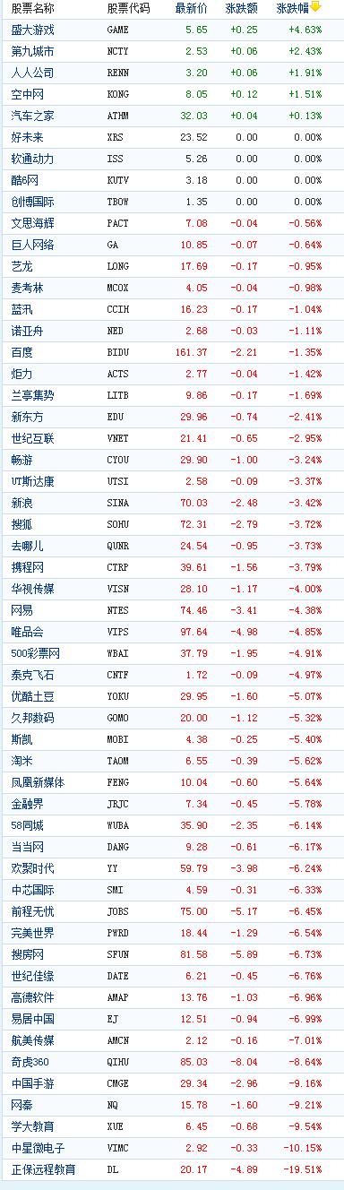 中概股周五大幅收跌正保远程教育跌19%