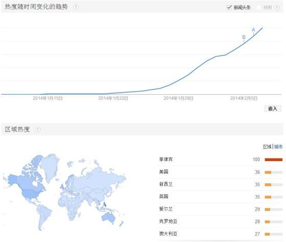 Google trends数据