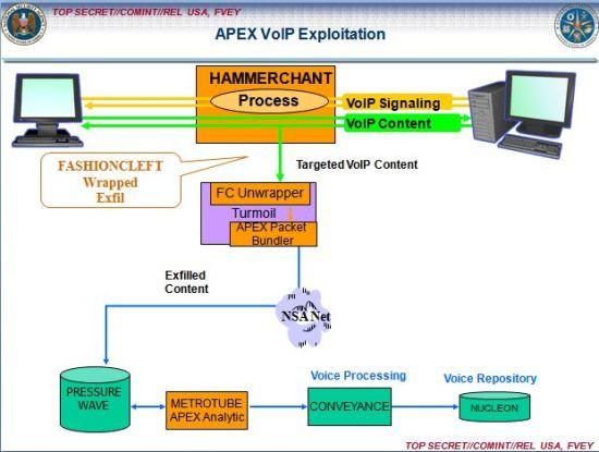 NSA如何通过数据监控传感器来管理被感染的计算机