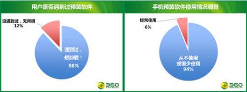 88%的用户遇到过预装软件,94%的用户表示很少使用