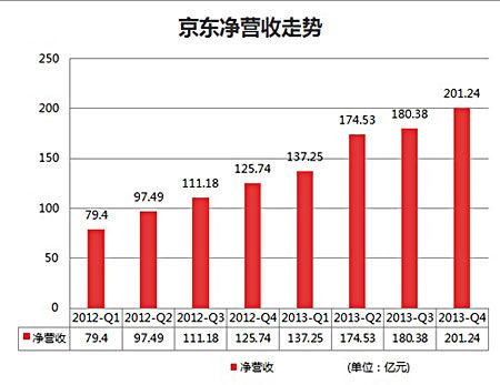2012-2013年京东净营收走势