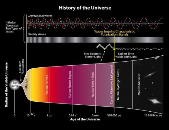 宇宙的历史示意图,显示了宇宙暴胀及其在宇宙微波背景辐射中留下的印记