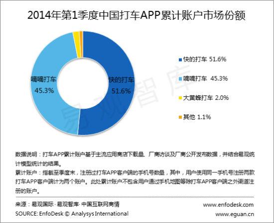 2014年第1季度中国打车APP累计账户市场份额