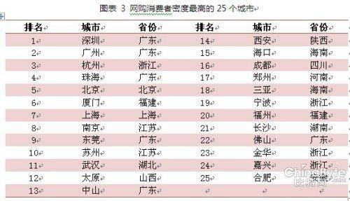 (说明:网购消费者密度=网购消费者/人口数量) 来源:阿里研究院,2014年3月