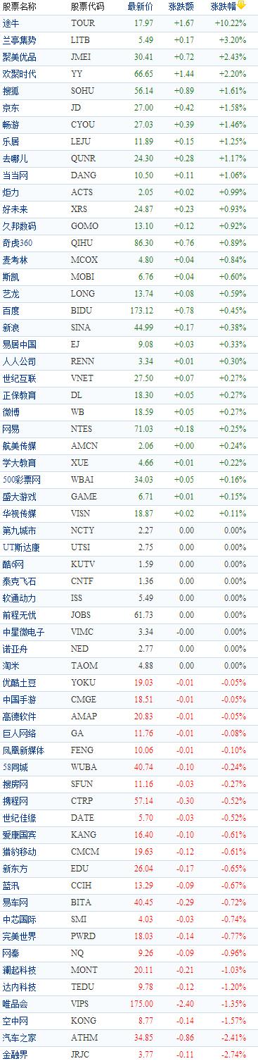 中国概念股周一早盘涨跌互现途牛涨幅超10%