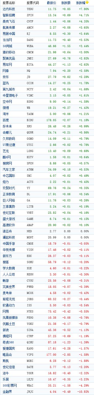 中概股周五收盘涨跌互现金融界下跌10%