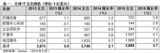 Gartner:2014年全球IT支出将稳步增长2.1%