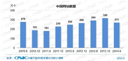 图17中国网站数量   注:数据中不包含.EDU.CN下网站