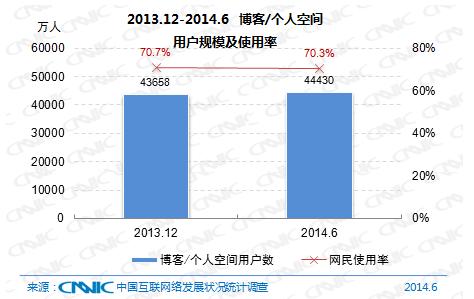 图 26 2013.12-2014.6 博客/个人空间用户规模及使用率
