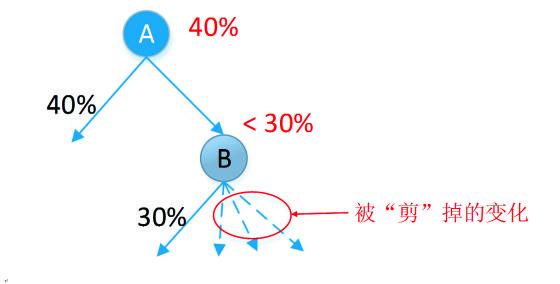 "αβ剪枝法的一个简单示例 。假设A盘面下我方行动,并试图最大化我方胜率;而B盘面下对手行动,并试图最小化我方胜率。如果A代表当前盘面,而B代表我方走了某一步之后到达的新盘面。现在假设已知B盘面下对手存在一种走法使得我方胜率至多有30%,同时已知A盘面下我方存在一种走法使得我方胜率至少有40%,那么我们已经可以确定无需再检查B盘面下其他未展开的变化了。在层层展开的动态评估过程中这样的""剪枝""可以反复使用,从而大量减少需要实际评估的变化数量。"