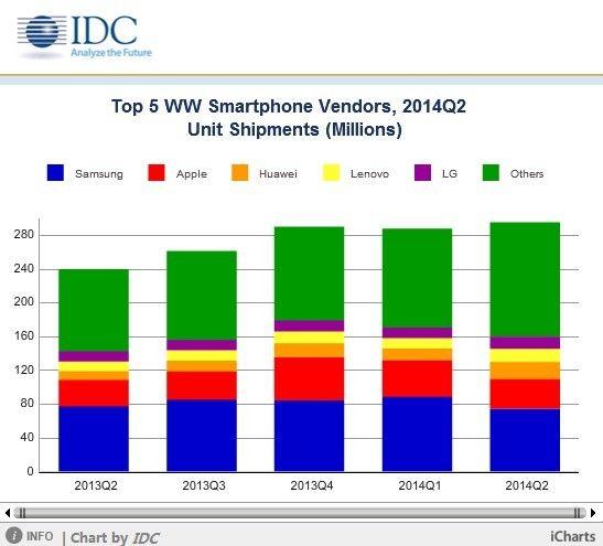 智能手机出货大增 华为联想挑战三星霸主地位