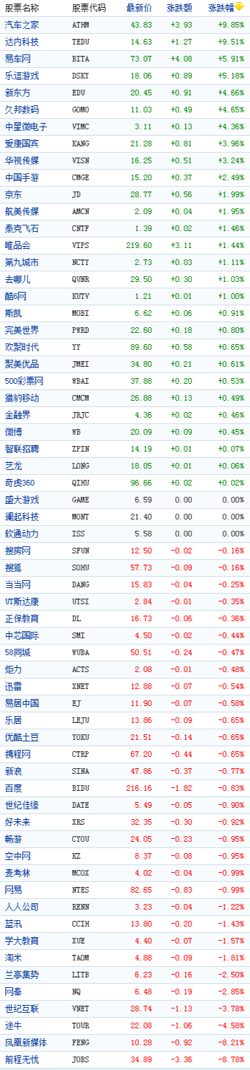 中国概念股周二收盘涨跌互现汽车之家涨9%