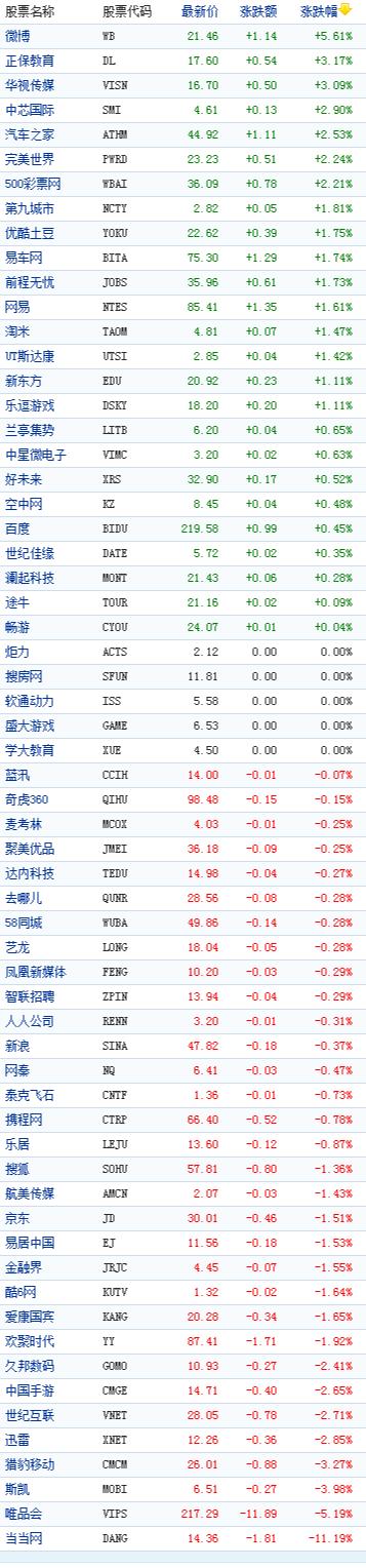 中国概念股周四收盘涨跌互现微博大涨5%