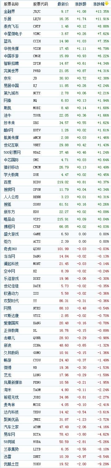 中国概念股周三收盘涨跌互现金融界涨13%